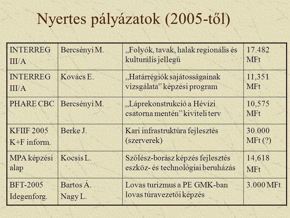 """Nyertes pályázatok (2005-től) INTERREG III/A Bercsényi M.""""Folyók, tavak, halak regionális és kulturális jellegű 17.482 MFt INTERREG III/A Kovács E.""""Határrégiók sajátosságainak vizsgálata képzési program 11,351 MFt PHARE CBCBercsényi M.""""Láprekonstrukció a Hévízi csatorna mentén kiviteli terv 10,575 MFt KFIIF 2005 K+F inform."""