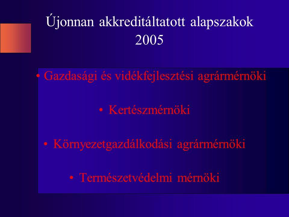 Újonnan akkreditáltatott alapszakok 2005 Gazdasági és vidékfejlesztési agrármérnöki Kertészmérnöki Környezetgazdálkodási agrármérnöki Természetvédelmi mérnöki