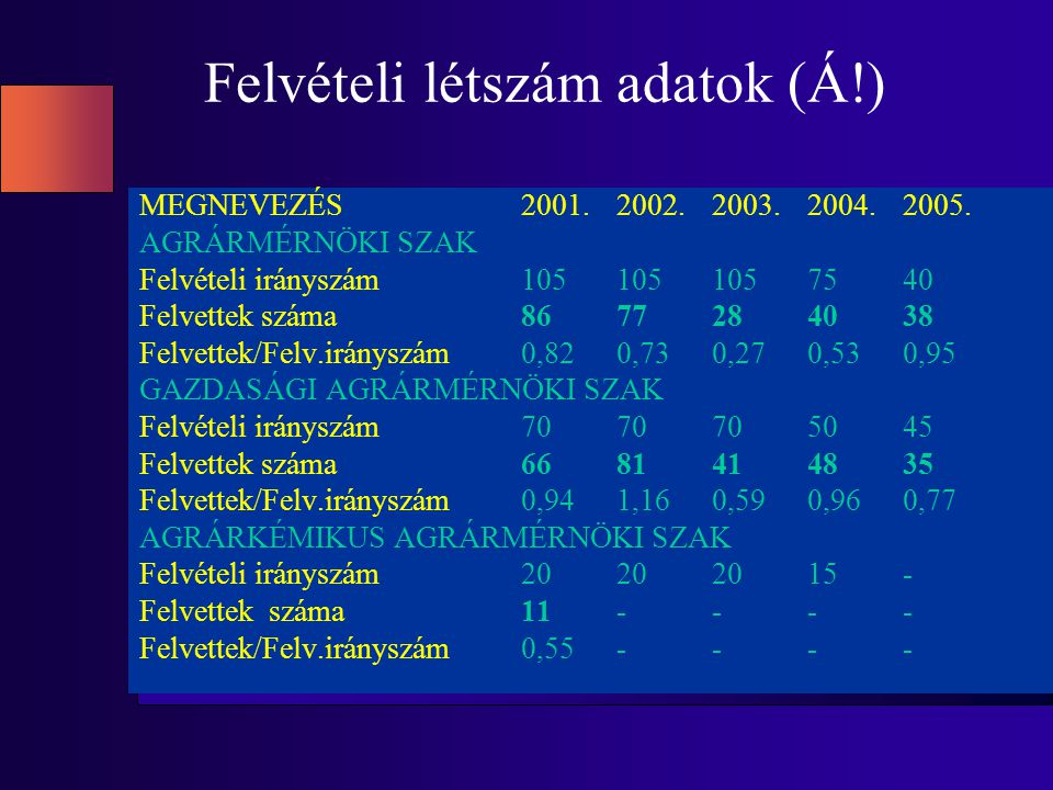 Felvételi létszám adatok (Á!) MEGNEVEZÉS2001.2002.2003.2004.2005.