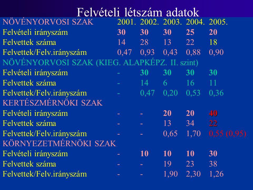 Felvételi létszám adatok NÖVÉNYORVOSI SZAK2001.2002.2003.2004.2005.