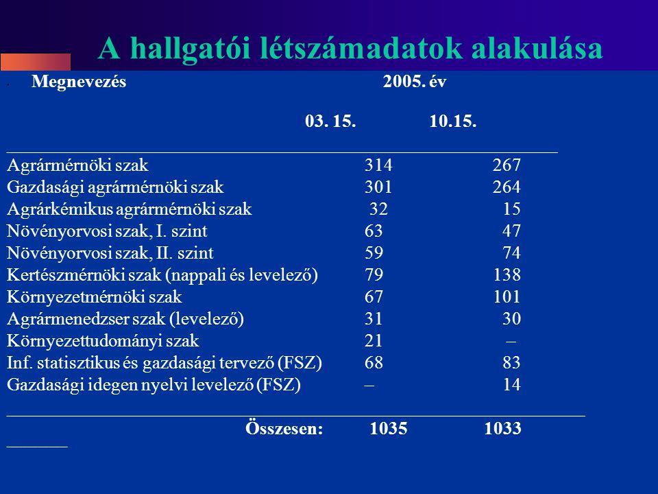 A hallgatói létszámadatok alakulása Megnevezés 2005.