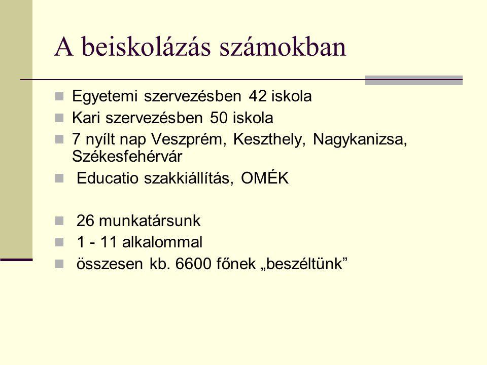 A beiskolázás számokban Egyetemi szervezésben 42 iskola Kari szervezésben 50 iskola 7 nyílt nap Veszprém, Keszthely, Nagykanizsa, Székesfehérvár Educa
