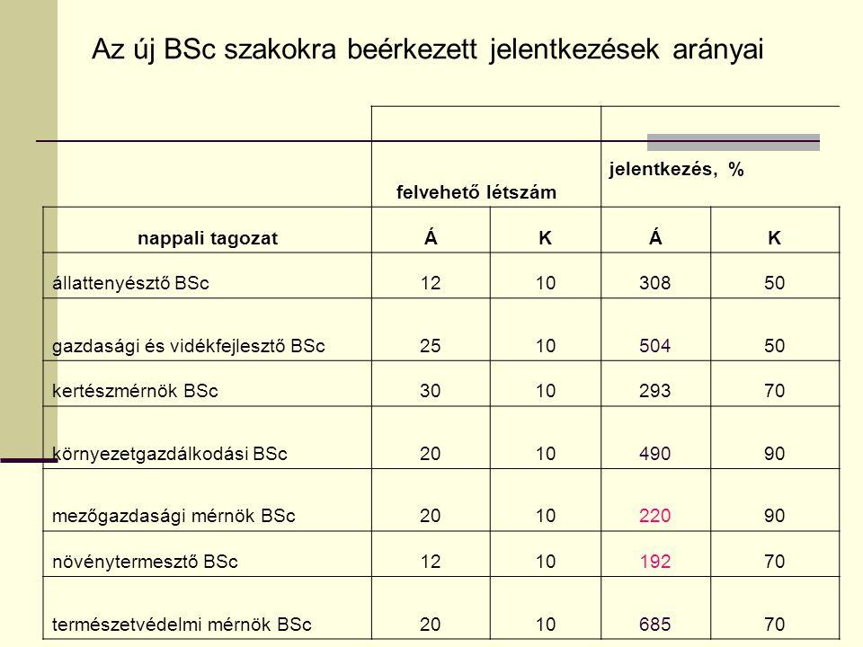felvehető létszám jelentkezés, % nappali tagozatÁKÁK állattenyésztő BSc121030850 gazdasági és vidékfejlesztő BSc251050450 kertészmérnök BSc301029370 k