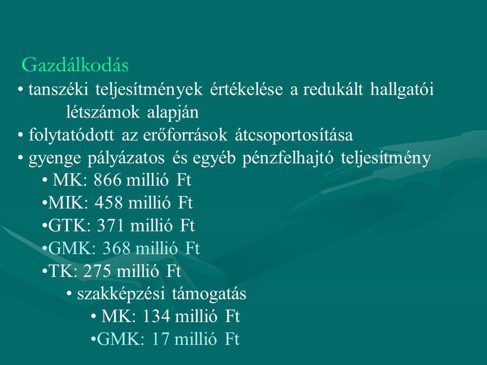 Gazdálkodás tanszéki teljesítmények értékelése a redukált hallgatói létszámok alapján folytatódott az erőforrások átcsoportosítása gyenge pályázatos és egyéb pénzfelhajtó teljesítmény MK: 866 millió Ft MIK: 458 millió Ft GTK: 371 millió Ft GMK: 368 millió Ft TK: 275 millió Ft szakképzési támogatás MK: 134 millió Ft GMK: 17 millió Ft