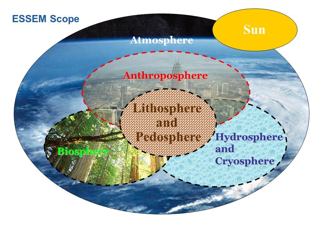 Atmosphere Sun Biosphere Hydrosphere and Cryosphere Anthroposphere Lithosphere and Pedosphere ESSEM Scope