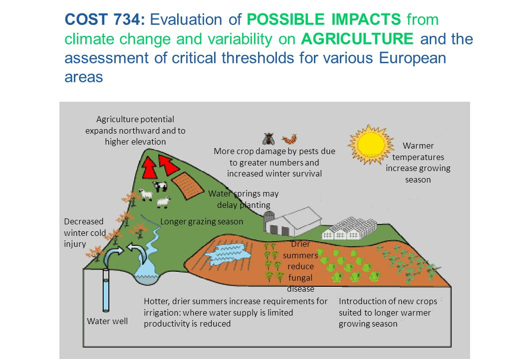 COST 734: Evaluation of POSSIBLE IMPACTS from climate change and variability on AGRICULTURE and the assessment of critical thresholds for various Euro