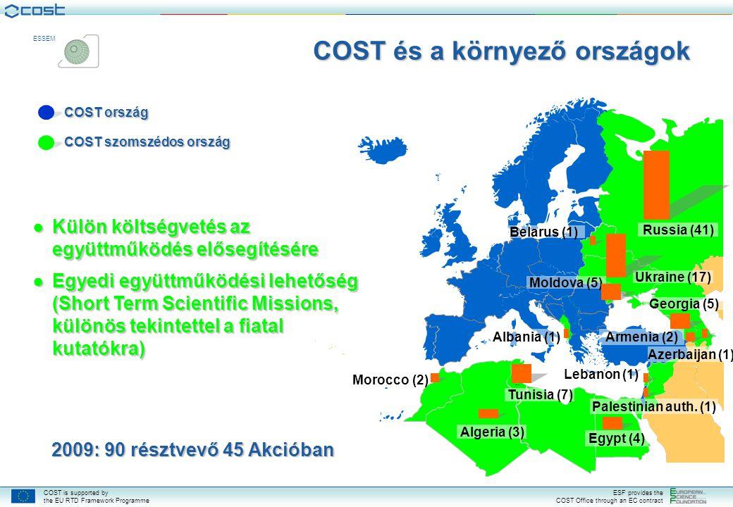 COST is supported by the EU RTD Framework Programme ESF provides the COST Office through an EC contract ESSEM COST és a környező országok ●Külön költs