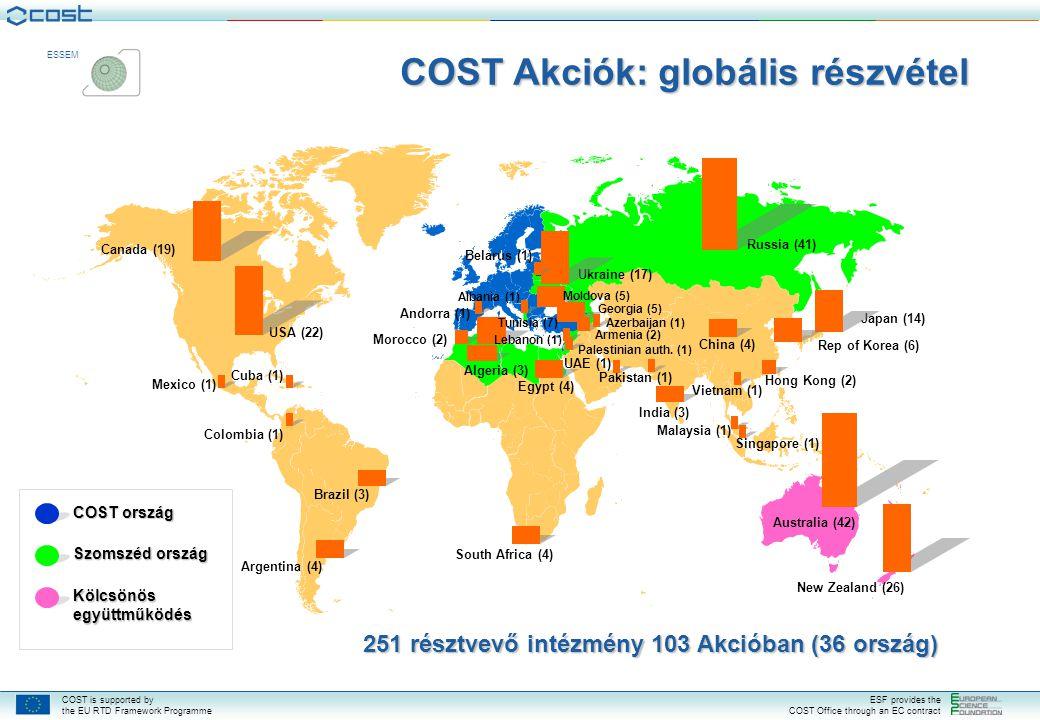 COST is supported by the EU RTD Framework Programme ESF provides the COST Office through an EC contract ESSEM COST Akciók: globális részvétel 251 résztvevő intézmény 103 Akcióban (36 ország) COST ország Szomszéd ország Kölcsönös együttműködés