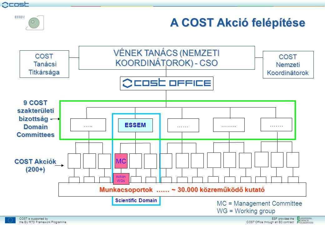 COST is supported by the EU RTD Framework Programme ESF provides the COST Office through an EC contract ESSEM KÖSZÖNÖM SZÍVES FIGYELMÜKET.