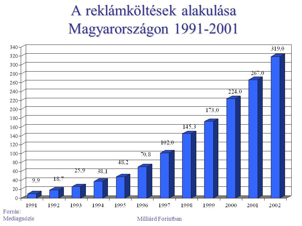 A reklámköltések alakulása Magyarországon 1991-2001 Forrás: Mediagnózis Milliárd Forintban