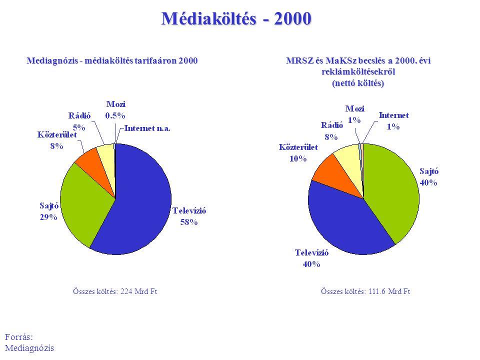 Mediagnózis - médiaköltés tarifaáron 2000 Összes költés: 224 Mrd Ft Forrás: Mediagnózis Médiaköltés - 2000 MRSZ és MaKSz becslés a 2000. évi reklámköl