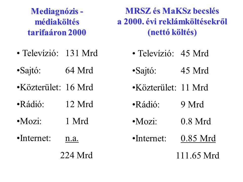 MRSZ és MaKSz becslés a 2000. évi reklámköltésekről (nettó költés) Televízió:45 Mrd Sajtó:45 Mrd Közterület:11 Mrd Rádió:9 Mrd Mozi:0.8 Mrd Internet:0