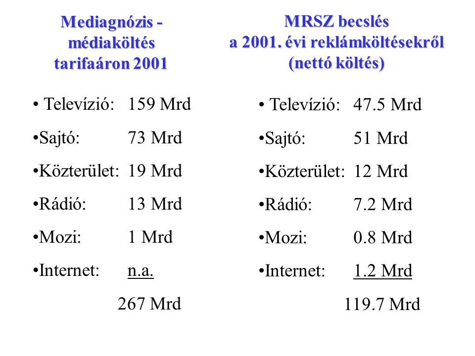 MRSZ becslés a 2001. évi reklámköltésekről (nettó költés) Televízió:47.5 Mrd Sajtó:51 Mrd Közterület:12 Mrd Rádió:7.2 Mrd Mozi:0.8 Mrd Internet:1.2 Mr
