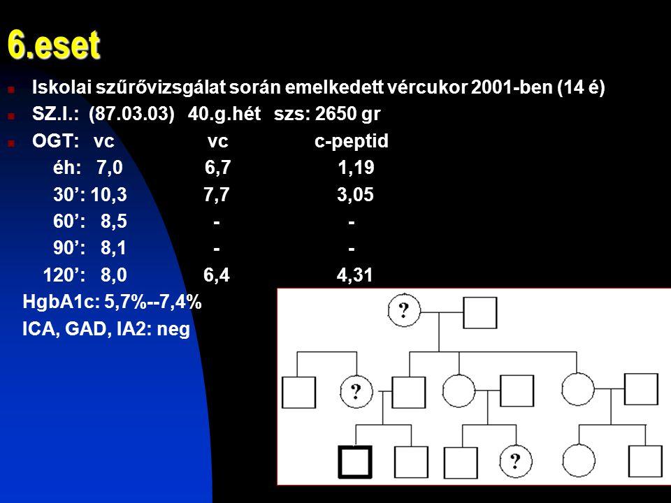 6.eset Iskolai szűrővizsgálat során emelkedett vércukor 2001-ben (14 é) SZ.I.: (87.03.03) 40.g.hét szs: 2650 gr OGT: vc vc c-peptid éh: 7,0 6,7 1,19 30': 10,3 7,7 3,05 60': 8,5 - - 90': 8,1 - - 120': 8,0 6,4 4,31 HgbA1c: 5,7%--7,4% ICA, GAD, IA2: neg