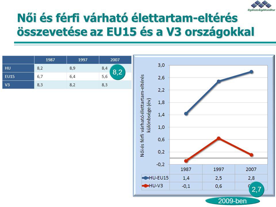 Női és férfi várható élettartam-eltérés összevetése az EU15 és a V3 országokkal 198719972007 HU8,28,98,4 EU156,76,45,6 V38,38,28,3 2,7 2009-ben 8,2