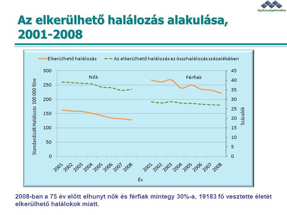 Az elkerülhető halálozás alakulása, 2001-2008 2008-ban a 75 év előtt elhunyt nők és férfiak mintegy 30%-a, 19183 fő vesztette életét elkerülhető halál