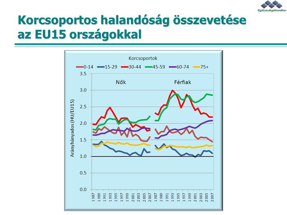 Korcsoportos halandóság összevetése az EU15 országokkal