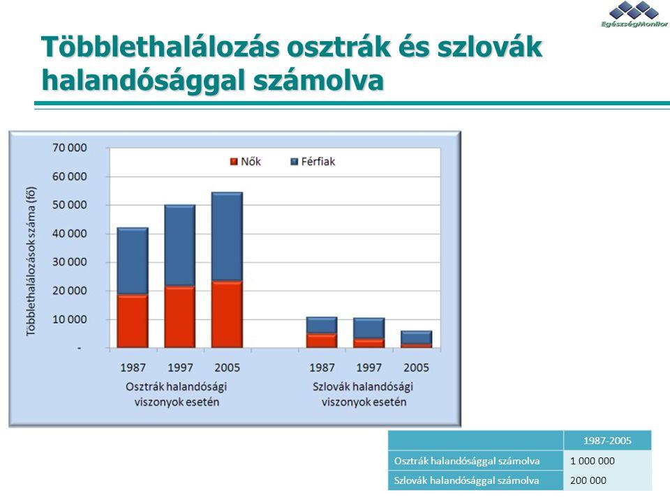 Többlethalálozás osztrák és szlovák halandósággal számolva 1987-2005 Osztrák halandósággal számolva1 000 000 Szlovák halandósággal számolva200 000