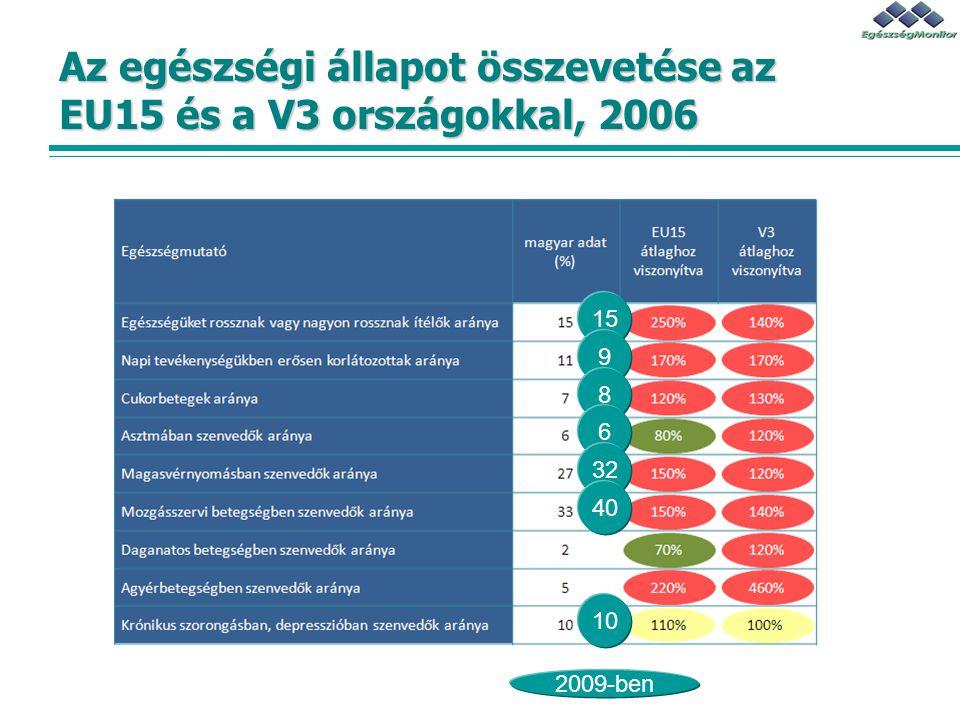 Az egészségi állapot összevetése az EU15 és a V3 országokkal, 2006 15 2009-ben 9 8 6 32 40 10
