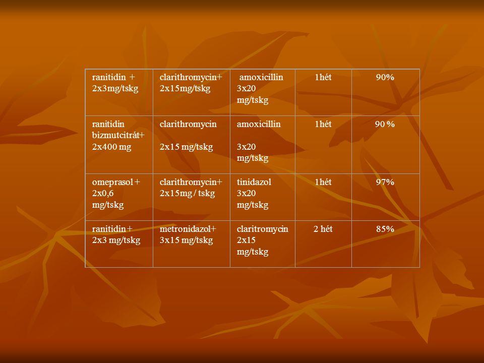 ranitidin + 2x3mg/tskg clarithromycin+ 2x15mg/tskg amoxicillin 3x20 mg/tskg 1hét90% ranitidin bizmutcitrát+ 2x400 mg clarithromycin 2x15 mg/tskg amoxi