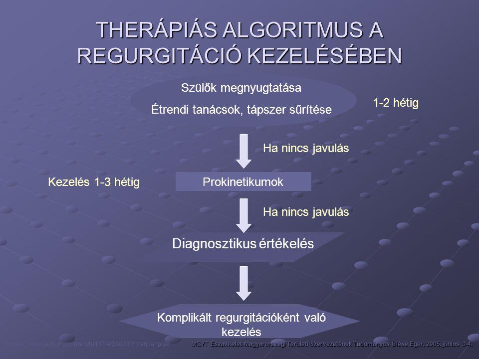 THERÁPIÁS ALGORITMUS A REGURGITÁCIÓ KEZELÉSÉBEN Szülők megnyugtatása Étrendi tanácsok, tápszer sűrítése Prokinetikumok Diagnosztikus értékelés Komplik