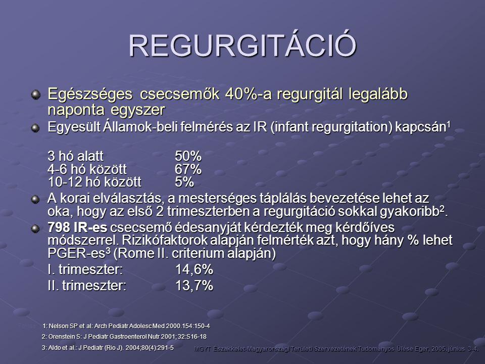 REGURGITÁCIÓ Egészséges csecsemők 40%-a regurgitál legalább naponta egyszer Egyesült Államok-beli felmérés az IR (infant regurgitation) kapcsán 1 3 hó