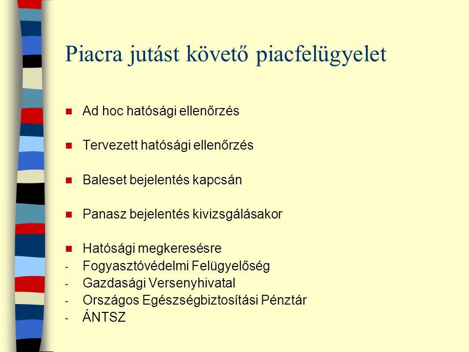 Piacra jutást követő piacfelügyelet Ad hoc hatósági ellenőrzés Tervezett hatósági ellenőrzés Baleset bejelentés kapcsán Panasz bejelentés kivizsgálása