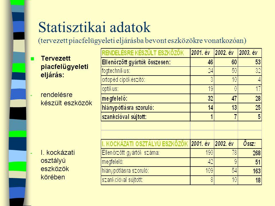 Statisztikai adatok (tervezett piacfelügyeleti eljárásba bevont eszközökre vonatkozóan) Tervezett piacfelügyeleti eljárás: - rendelésre készült eszköz