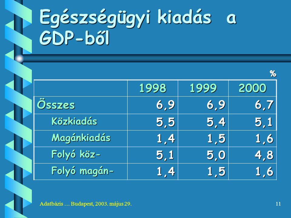 Adatbázis … Budapest, 2003. május 29.11 Egészségügyi kiadás a GDP-ből % 199819992000 Összes6,96,96,7 Közkiadás5,55,45,1 Magánkiadás1,41,51,6 Folyó köz