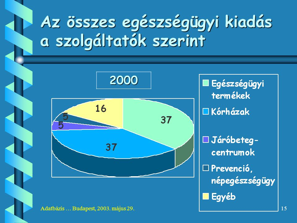 Adatbázis … Budapest, 2003. május 29.15 Az összes egészségügyi kiadás a szolgáltatók szerint 2000