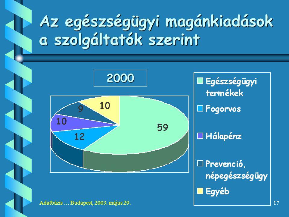 Adatbázis … Budapest, 2003. május 29.17 Az egészségügyi magánkiadások a szolgáltatók szerint 2000