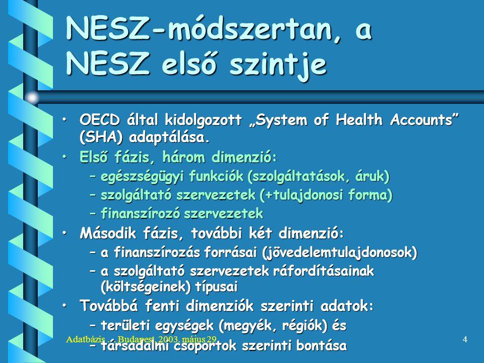 """Adatbázis … Budapest, 2003. május 29.4 NESZ-módszertan, a NESZ első szintje OECD által kidolgozott """"System of Health Accounts"""" (SHA) adaptálása.OECD á"""