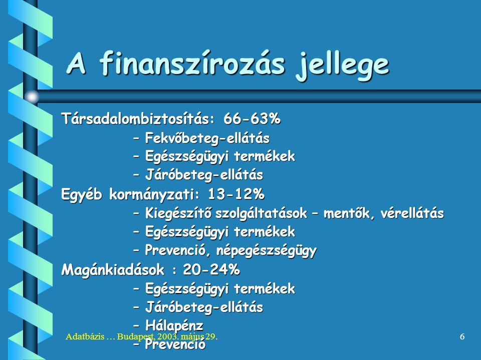 Adatbázis … Budapest, 2003. május 29.6 A finanszírozás jellege Társadalombiztosítás: 66-63% –Fekvőbeteg-ellátás –Egészségügyi termékek –Járóbeteg-ellá