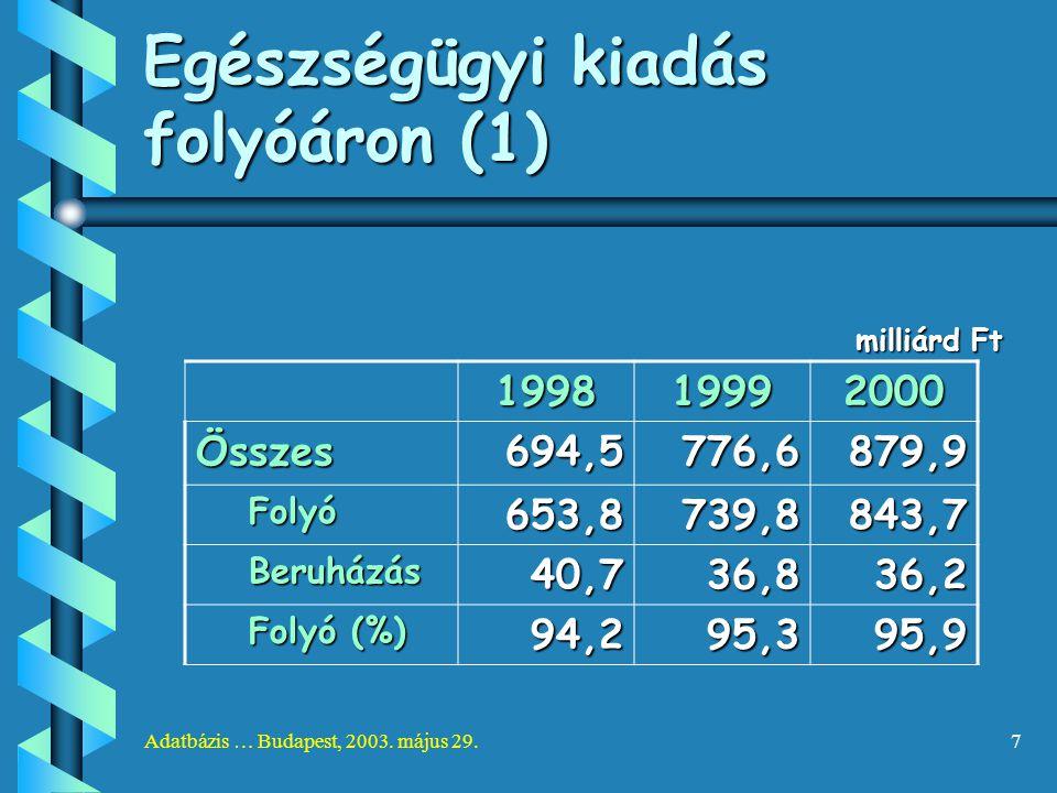 Adatbázis … Budapest, 2003. május 29.7 Egészségügyi kiadás folyóáron (1) milliárd Ft 199819992000 Összes694,5776,6879,9 Folyó653,8739,8843,7 Beruházás