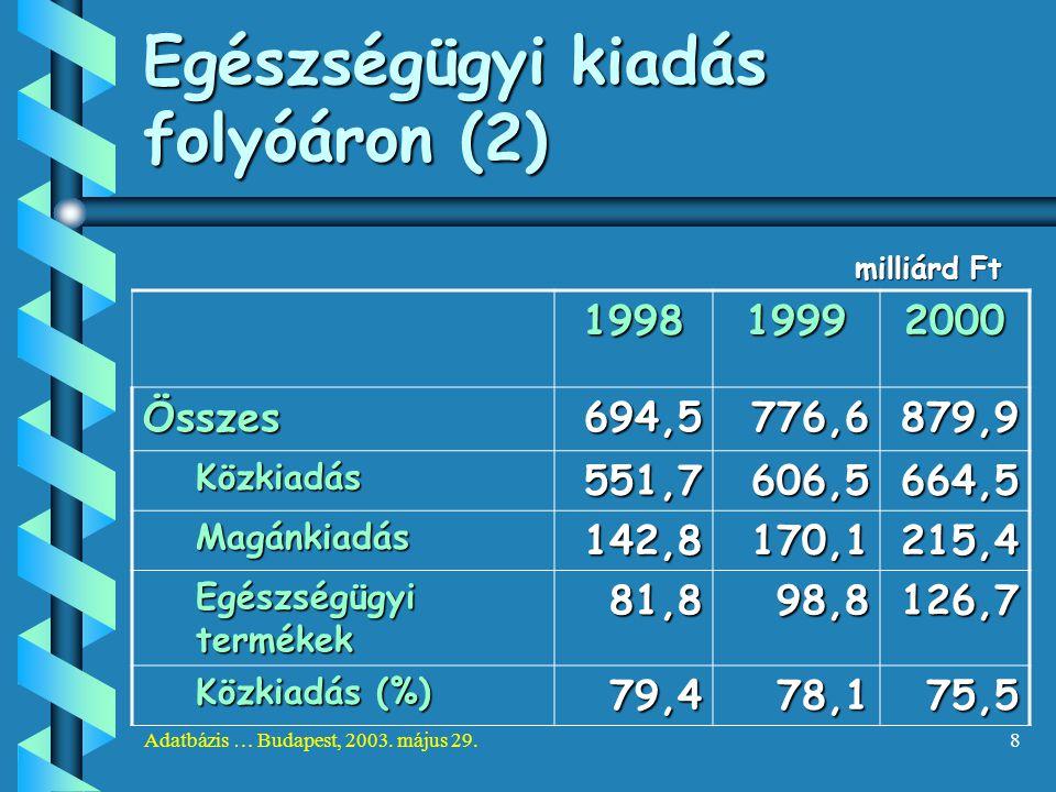 Adatbázis … Budapest, 2003. május 29.8 Egészségügyi kiadás folyóáron (2) milliárd Ft 199819992000 Összes694,5776,6879,9 Közkiadás551,7606,5664,5 Magán