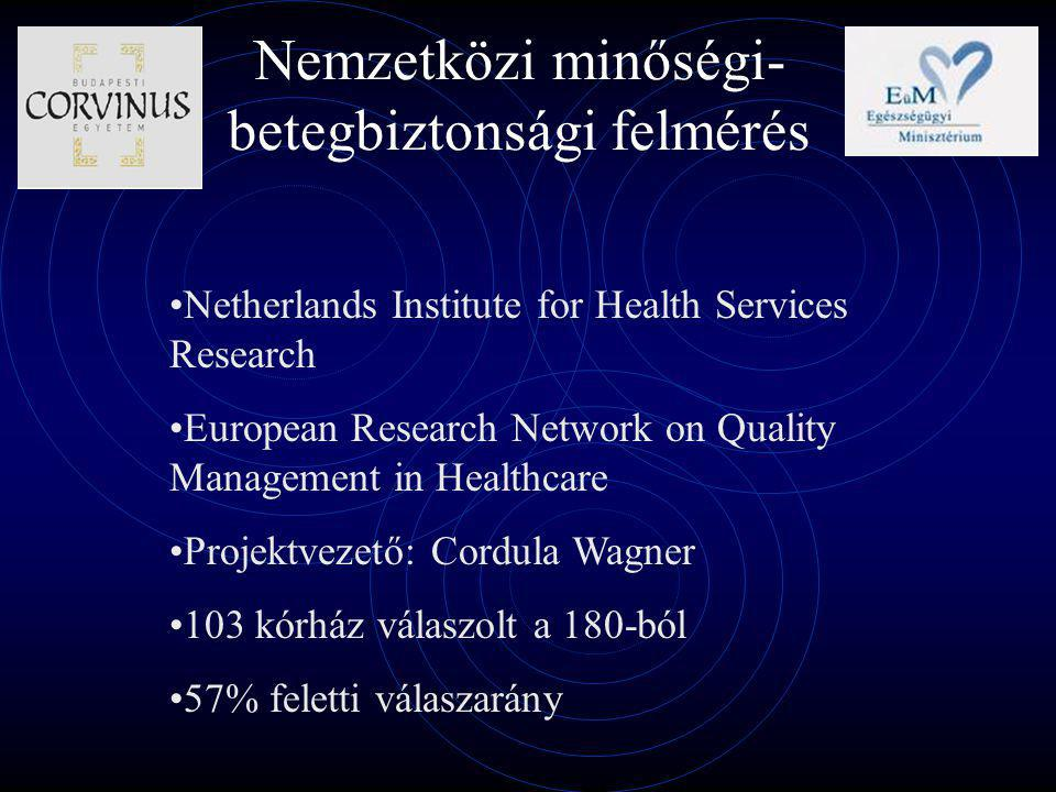Nemzetközi minőségi- betegbiztonsági felmérés Netherlands Institute for Health Services Research European Research Network on Quality Management in Healthcare Projektvezető: Cordula Wagner 103 kórház válaszolt a 180-ból 57% feletti válaszarány