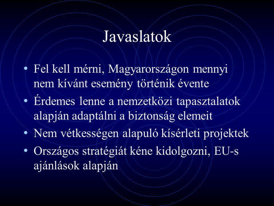 Javaslatok Fel kell mérni, Magyarországon mennyi nem kívánt esemény történik évente Érdemes lenne a nemzetközi tapasztalatok alapján adaptálni a biztonság elemeit Nem vétkességen alapuló kísérleti projektek Országos stratégiát kéne kidolgozni, EU-s ajánlások alapján