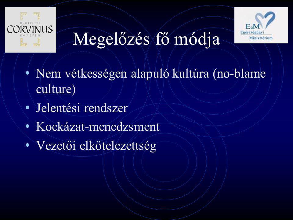 Megelőzés fő módja Nem vétkességen alapuló kultúra (no-blame culture) Jelentési rendszer Kockázat-menedzsment Vezetői elkötelezettség