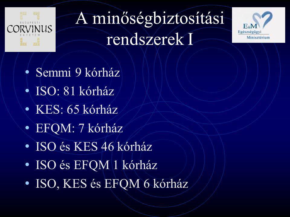A minőségbiztosítási rendszerek I Semmi 9 kórház ISO: 81 kórház KES: 65 kórház EFQM: 7 kórház ISO és KES 46 kórház ISO és EFQM 1 kórház ISO, KES és EFQM 6 kórház