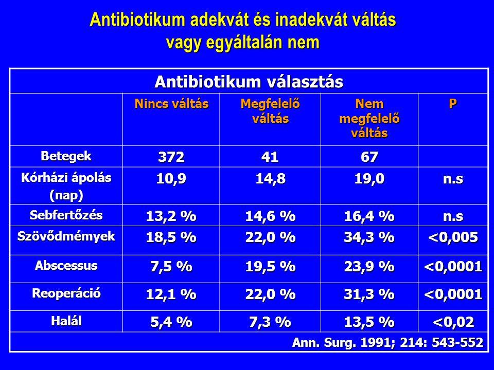 Antibiotikum adekvát és inadekvát váltás vagy egyáltalán nem Antibiotikum választás Nincs váltás Megfelelő váltás Nem megfelelő váltás P Betegek3724167 Kórházi ápolás (nap)10,914,819,0n.s Sebfertőzés 13,2 % 14,6 % 16,4 % n.s Szövődmémyek 18,5 % 22,0 % 34,3 % <0,005 Abscessus 7,5 % 19,5 % 23,9 % <0,0001 Reoperáció 12,1 % 22,0 % 31,3 % <0,0001 Halál 5,4 % 7,3 % 13,5 % <0,02 Ann.