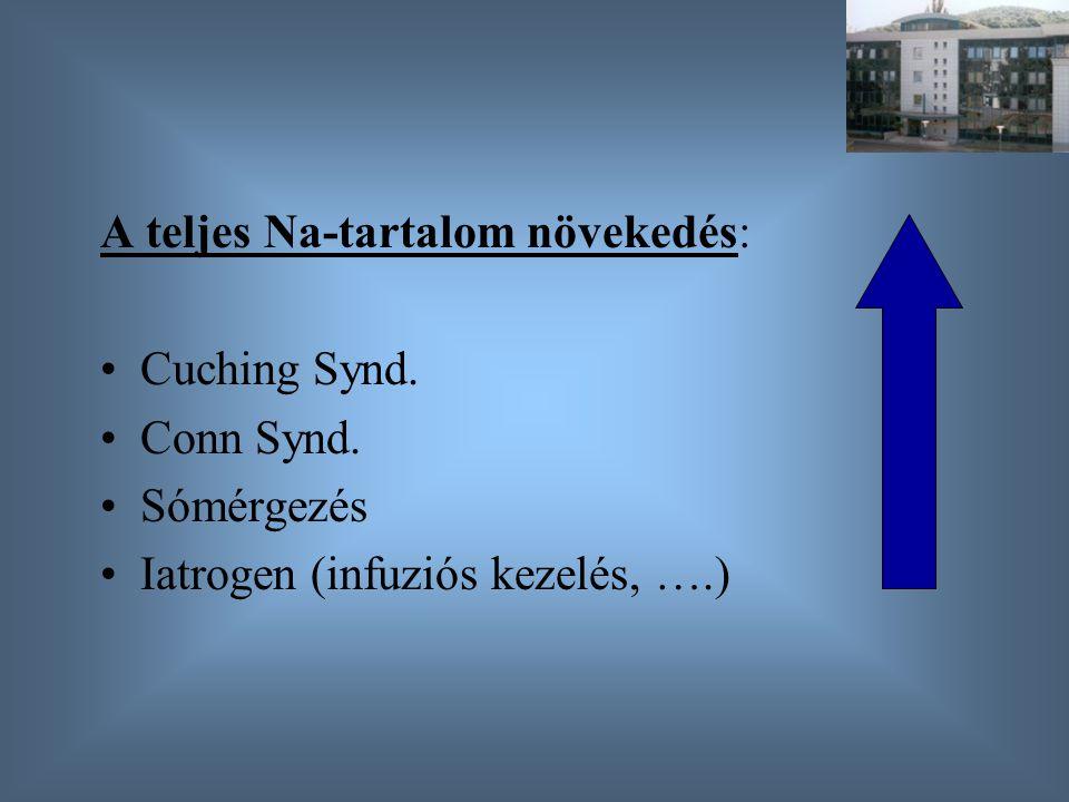 A teljes Na-tartalom növekedés: Cuching Synd. Conn Synd. Sómérgezés Iatrogen (infuziós kezelés, ….)
