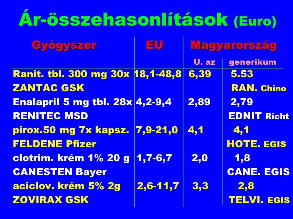 Ár-összehasonlítások (Euro) Gyógyszer EU Magyarország Ranit. tbl. 300 mg 30x 18,1-48,8 6,39 5.53 ZANTAC GSK RAN. Chino Enalapril 5 mg tbl. 28x 4,2-9,4