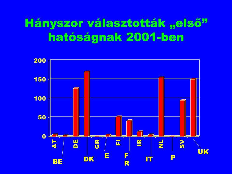 """Hányszor választották """"első"""" hatóságnak 2001-ben BE DK E FRFR IT P UK"""