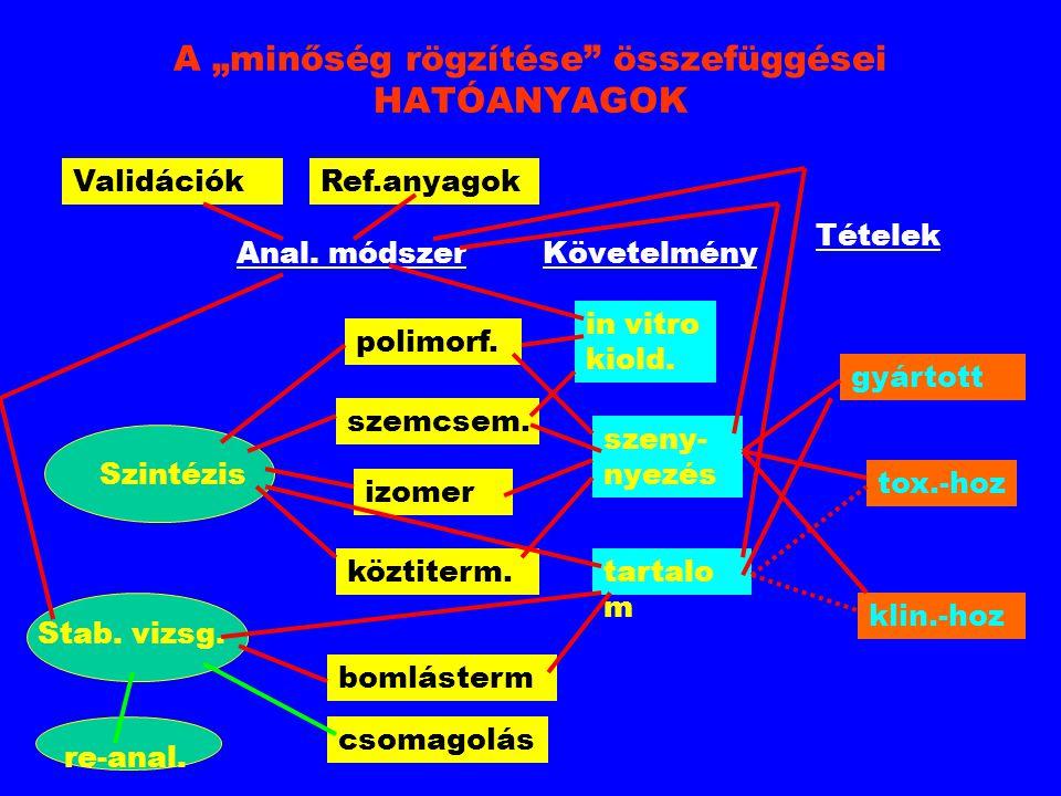 """A """"minőség rögzítése"""" összefüggései HATÓANYAGOK Anal. módszer Követelmény ValidációkRef.anyagok Szintézis polimorf. szemcsem. izomer köztiterm. in vit"""