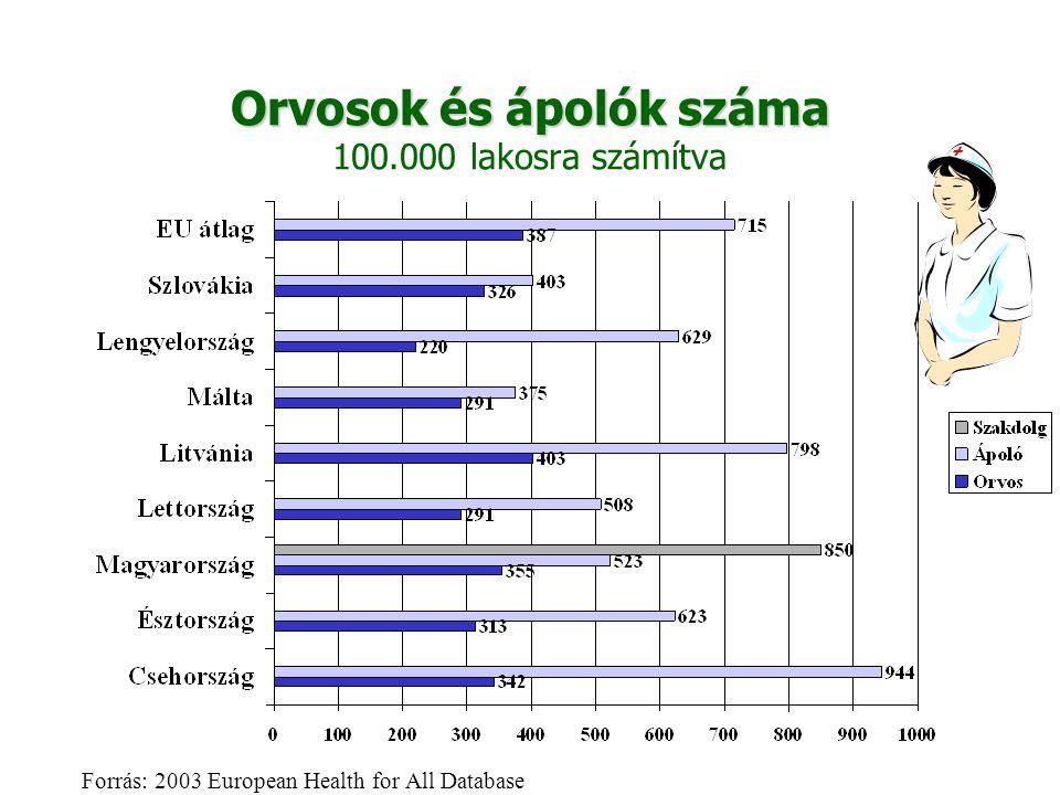 Orvosok és ápolók száma Orvosok és ápolók száma 100.000 lakosra számítva Forrás: 2003 European Health for All Database