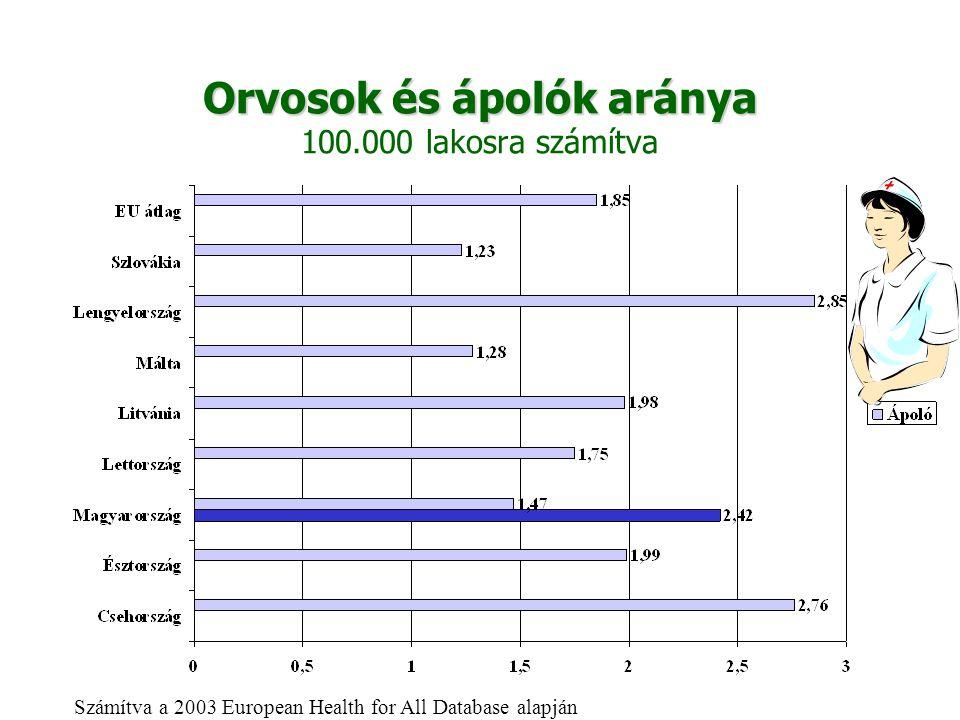 Orvosok és ápolók aránya Orvosok és ápolók aránya 100.000 lakosra számítva Számítva a 2003 European Health for All Database alapján