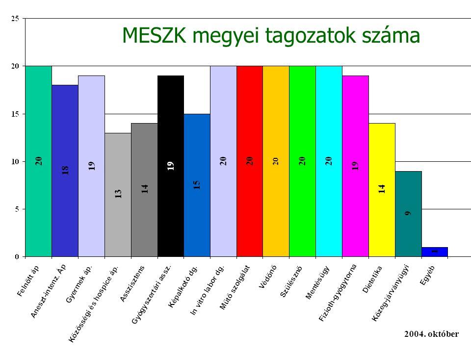 MESZK megyei tagozatok száma 2004. október
