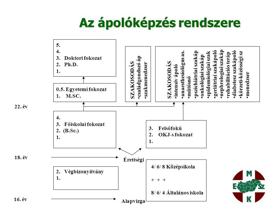 Magyar Egészségügyi Szakdolgozói Kamara SZAKMAI FEJLESZTÉSEK 1.