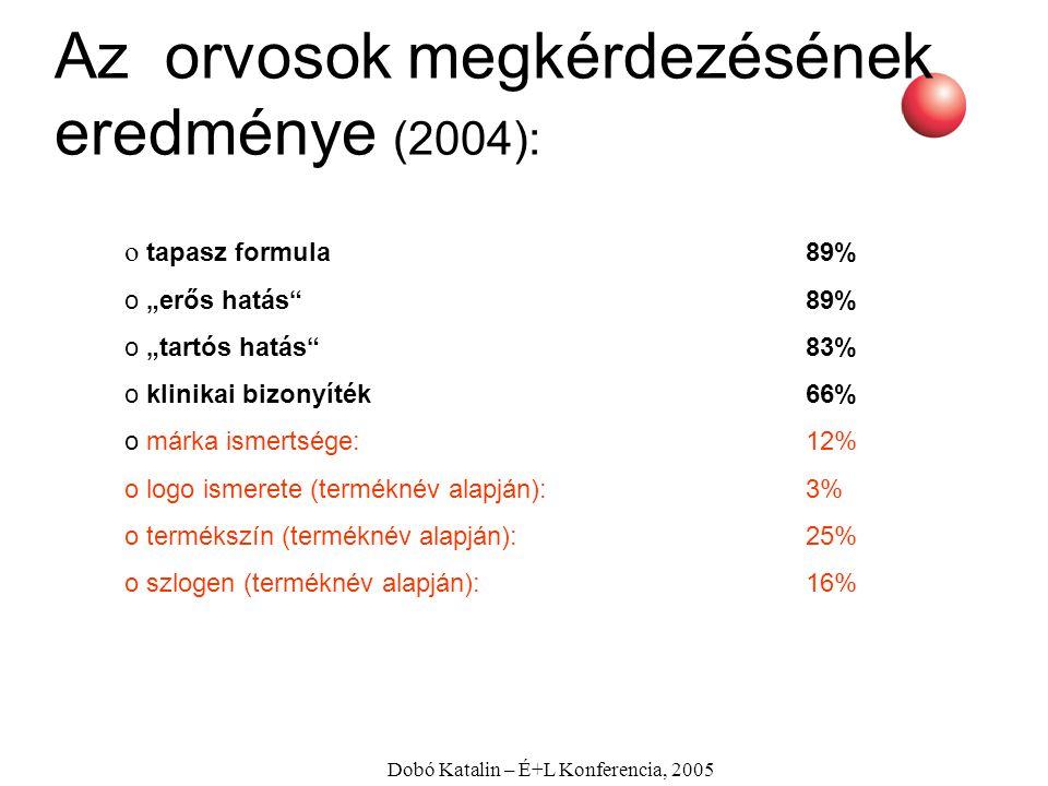 """Dobó Katalin – É+L Konferencia, 2005 Az orvosok megkérdezésének eredménye (2004): o tapasz formula89% o """"erős hatás""""89% o """"tartós hatás""""83% o klinikai"""