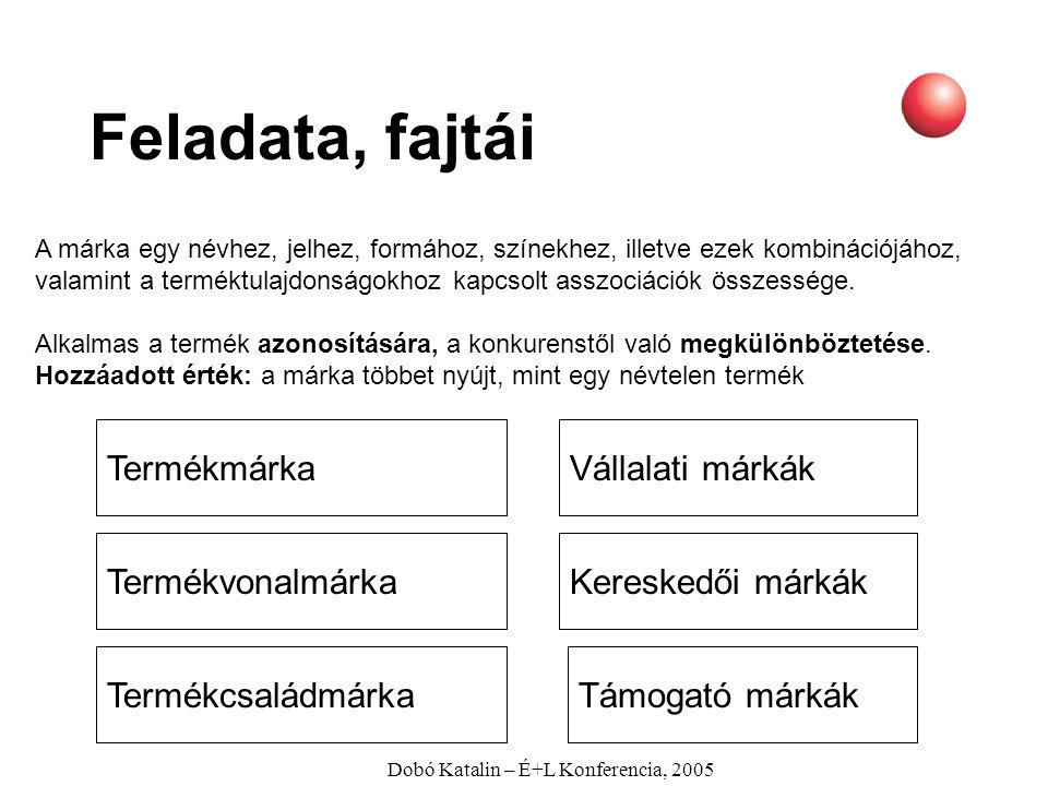 Dobó Katalin – É+L Konferencia, 2005 Feladata, fajtái A márka egy névhez, jelhez, formához, színekhez, illetve ezek kombinációjához, valamint a termék
